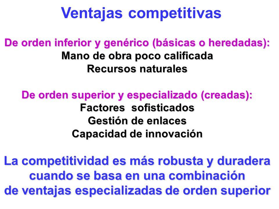 Competitividad es producir más valor que la competencia Dos estrategias genéricas: Bajar Costos Diferenciarse Competitividad de empresas