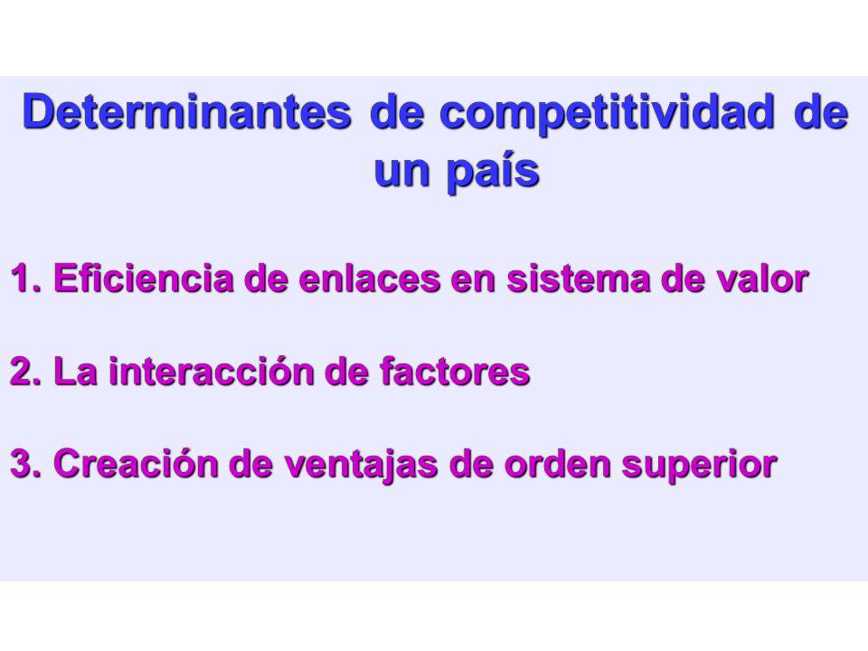 Competitividad de países (¿o regiones?) 1.Son las Empresas las que compiten, no los países. 2.Un país competitivo es sede de empresas competitivas 3.A