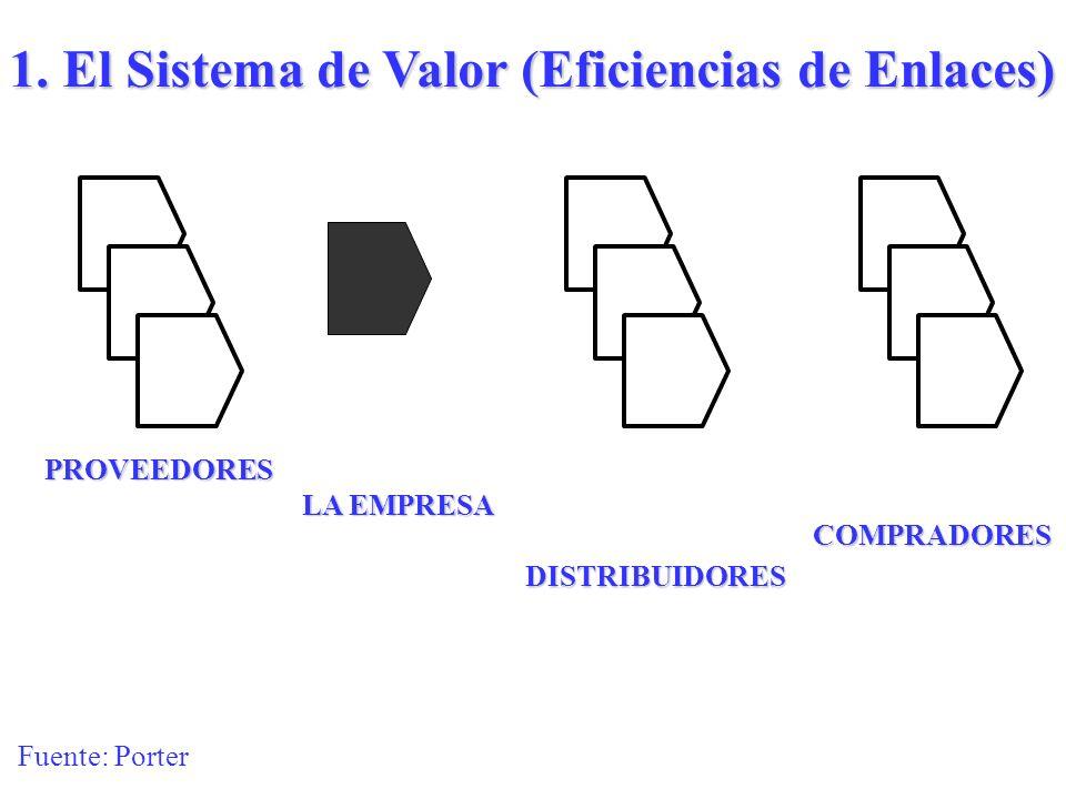 Determinantes de competitividad de un país 1.Eficiencia de enlaces en sistema de valor 2.La interacción de factores 3.Creación de ventajas de orden su