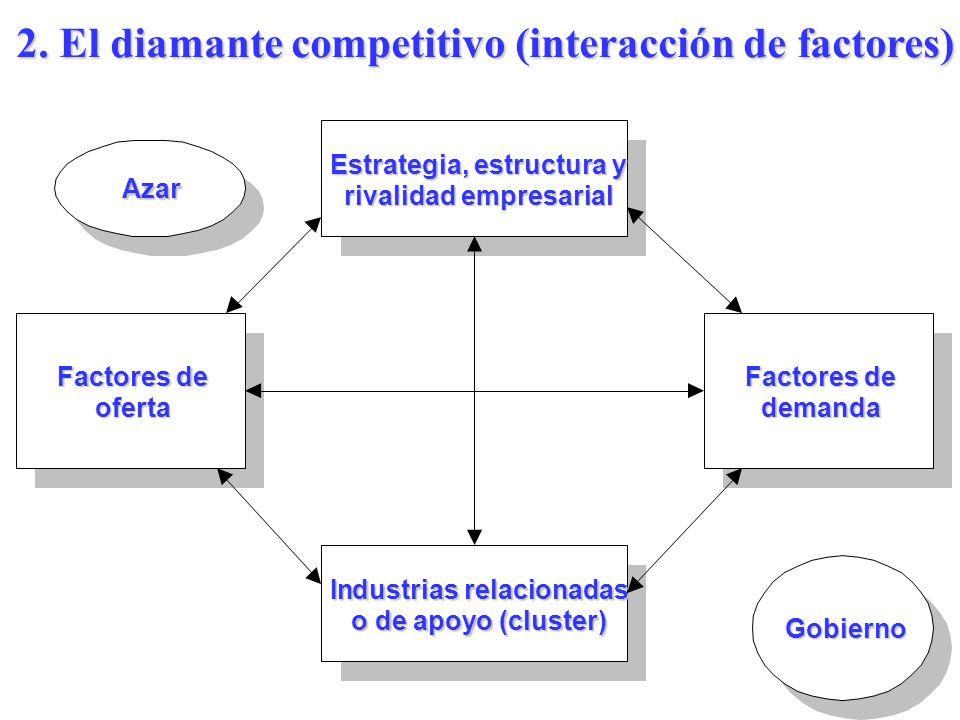 1. El Sistema de Valor (Eficiencias de Enlaces) Fuente: Porter PROVEEDORES LA EMPRESA DISTRIBUIDORES COMPRADORES