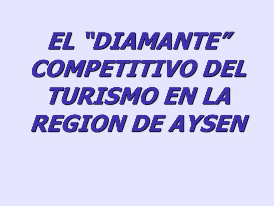 2. El diamante competitivo (interacción de factores) Estrategia, estructura y rivalidad empresarial In dustrias relacionadas o de apoyo (cluster) Fact