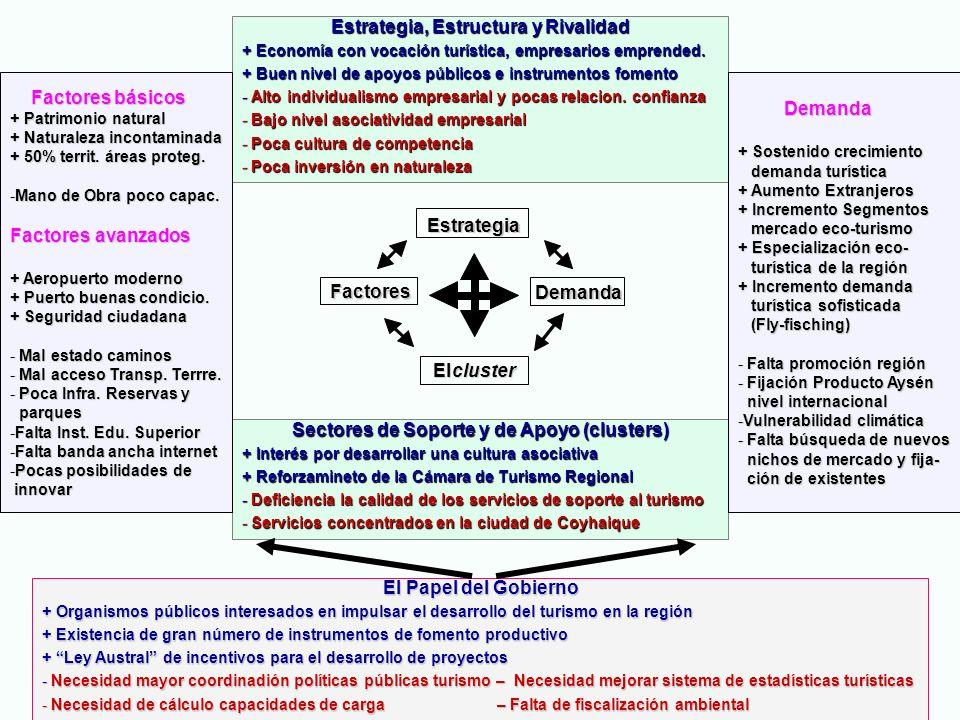 EL DIAMANTE COMPETITIVO DEL TURISMO EN LA REGION DE AYSEN