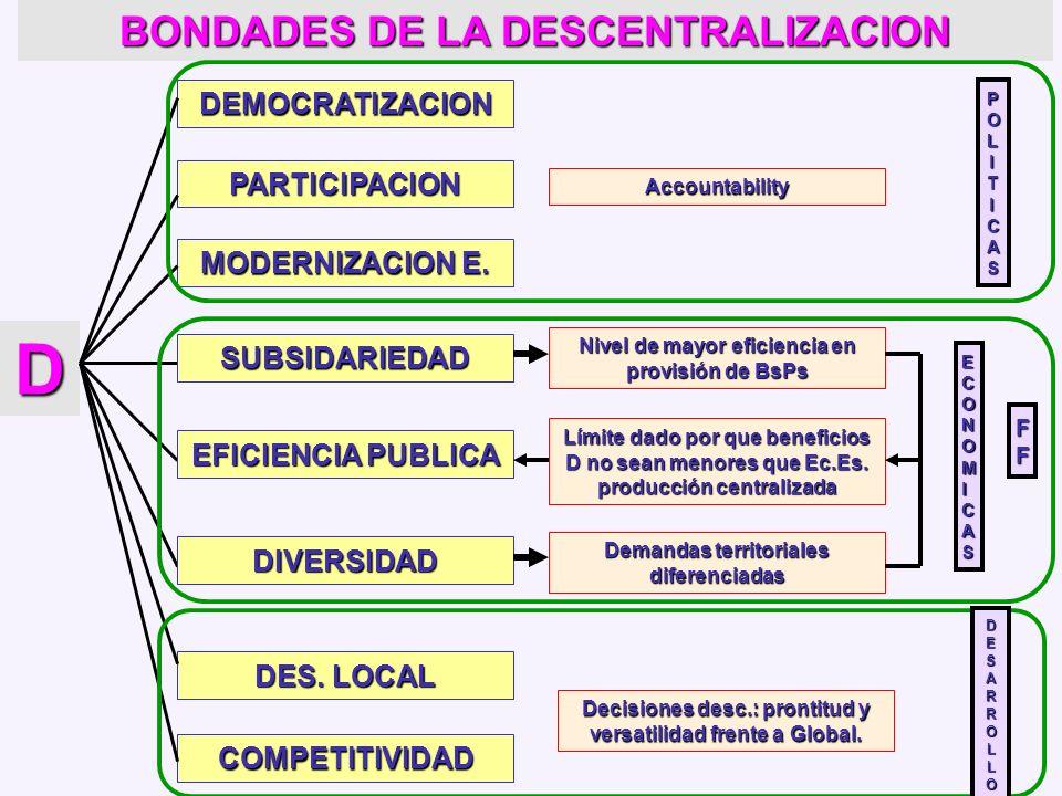 DESCENTRALIZACIÓN DEL ESTADO: Traspaso de atribuciones y responsabilidades desde el nivel central del Estado a los niveles subnacionales. Proceso polí