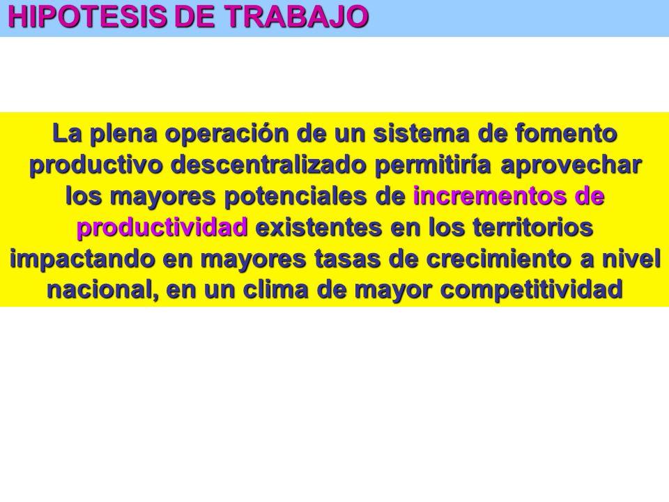 FOMENTO PRODUCTIVO LOCAL PARA LA COMPETITIDAD TERRITORIAL El fomento productivo territorial tiene como ventajas: Estar orientado más cercanamente a la