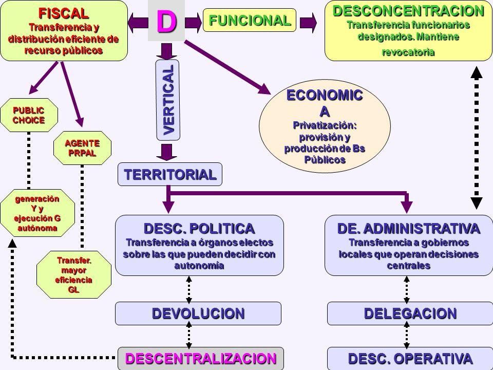 BONDADES DE LA DESCENTRALIZACION DEMOCRATIZACION PARTICIPACION Accountability MODERNIZACION E. DES. LOCAL COMPETITIVIDAD Decisiones desc.: prontitud y