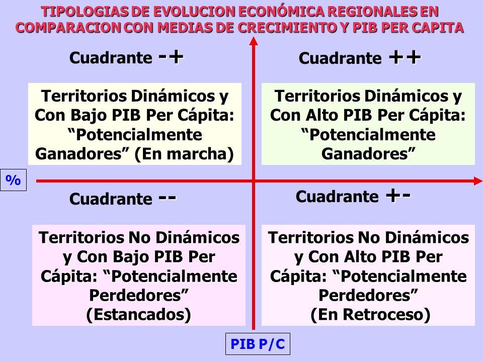 .....Y QUE HA PASADO EN TÉRMINOS DE LA EVOLUCIÓN ECONÓMICA DE LOS TERRITORIOS SUBNACIONALES DE LOS DISTINTOS PAÍSES ANALIZADOS.....