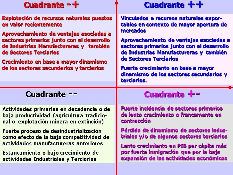 CHILE: AYSÉN, MAULE, LOS LAGOS PERU: HUANCA-VÉLICA, HUANUCO, CUZCO, CAJAMARCA, PUNO, AYACUCHO REGIONES DINÁMICAS Y CON BAJO PIB PER CAPITA BRASIL: MIN