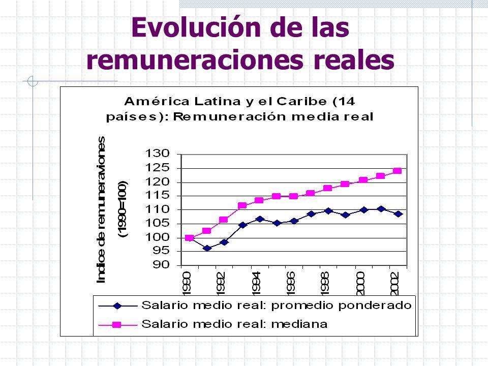 Evolución de las remuneraciones reales