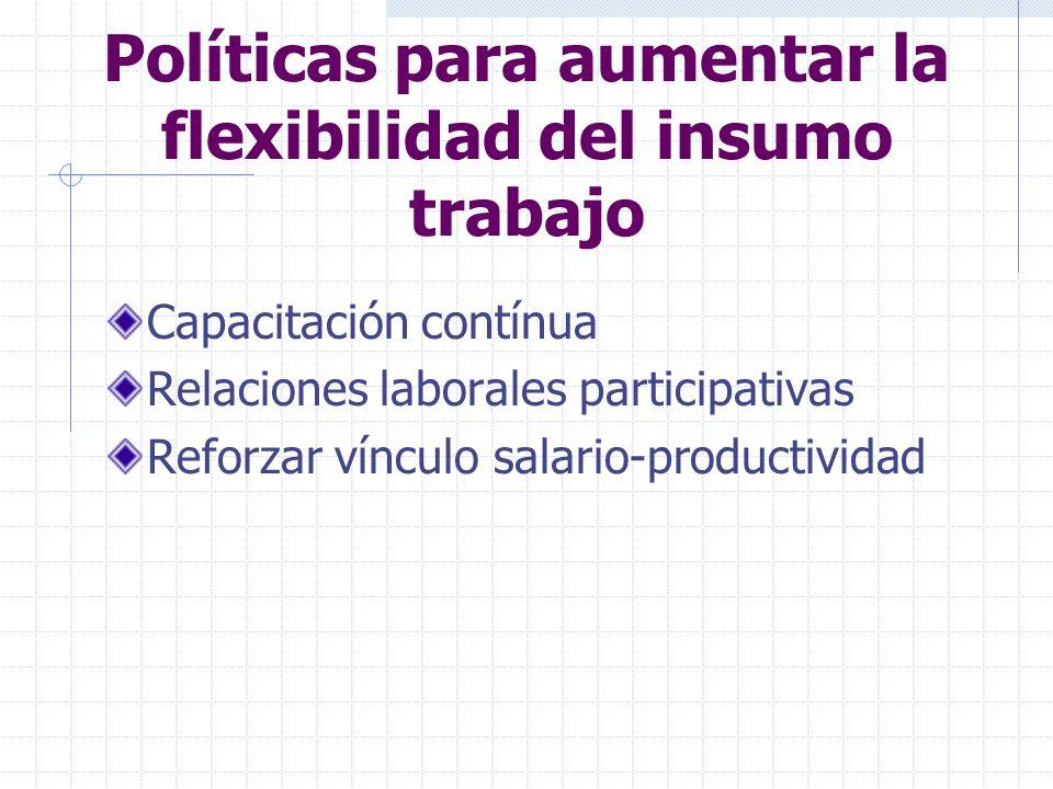 Políticas para aumentar la flexibilidad del insumo trabajo Capacitación contínua Relaciones laborales participativas Reforzar vínculo salario-producti