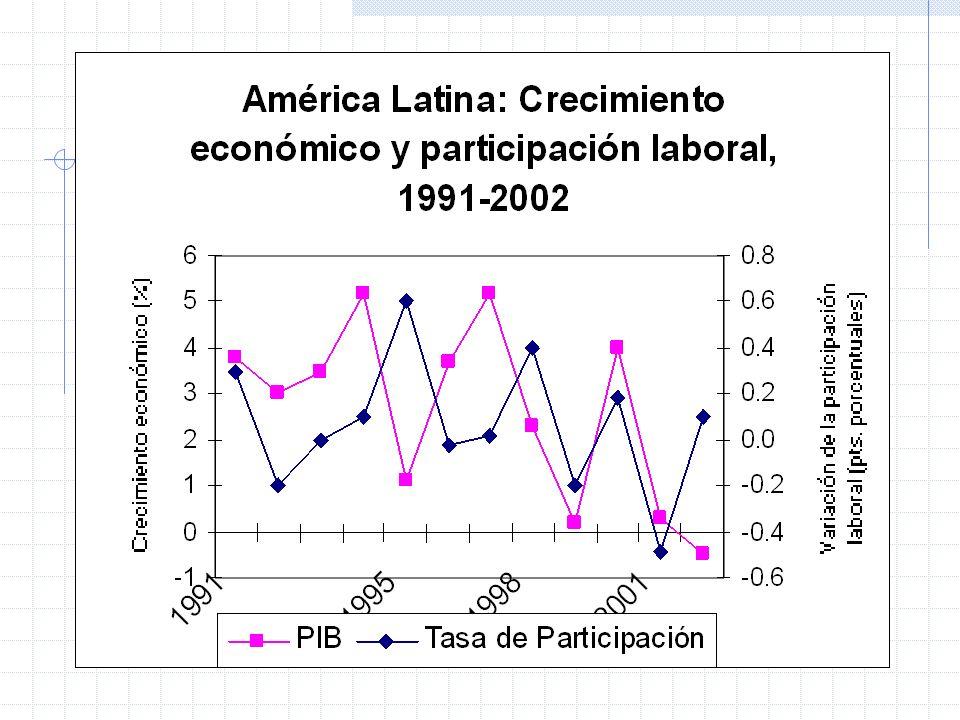 Políticas cuasi-sociales Medidas especiales para segmentos rezagados con menores posibilidades de integración productiva