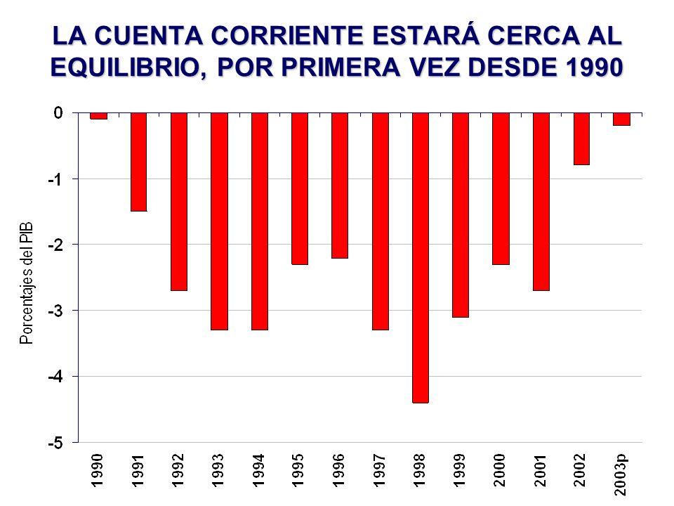 LA CUENTA CORRIENTE ESTARÁ CERCA AL EQUILIBRIO, POR PRIMERA VEZ DESDE 1990