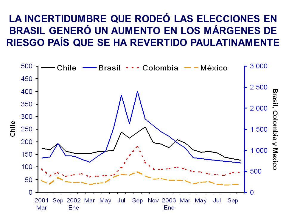 LA INCERTIDUMBRE QUE RODEÓ LAS ELECCIONES EN BRASIL GENERÓ UN AUMENTO EN LOS MÁRGENES DE RIESGO PAÍS QUE SE HA REVERTIDO PAULATINAMENTE