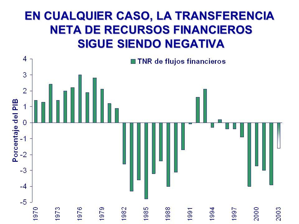 EN CUALQUIER CASO, LA TRANSFERENCIA NETA DE RECURSOS FINANCIEROS SIGUE SIENDO NEGATIVA