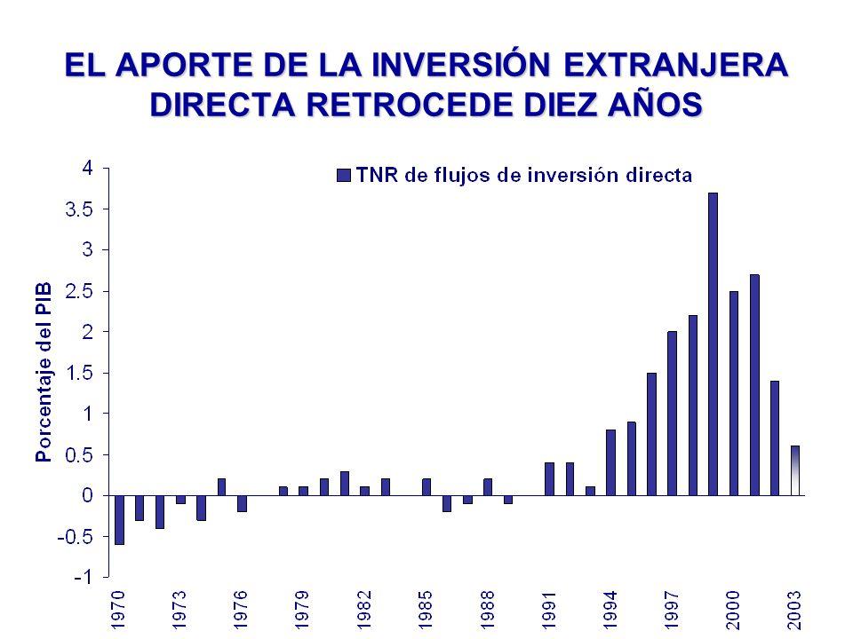 EL APORTE DE LA INVERSIÓN EXTRANJERA DIRECTA RETROCEDE DIEZ AÑOS