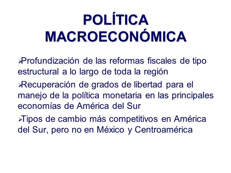 Profundización de las reformas fiscales de tipo estructural a lo largo de toda la región Recuperación de grados de libertad para el manejo de la política monetaria en las principales economías de América del Sur Tipos de cambio más competitivos en América del Sur, pero no en México y Centroamérica POLÍTICA MACROECONÓMICA