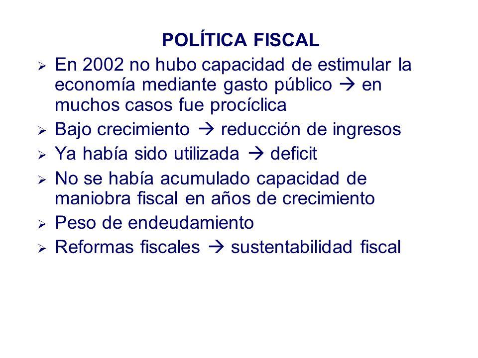 POLÍTICA FISCAL En 2002 no hubo capacidad de estimular la economía mediante gasto público en muchos casos fue procíclica Bajo crecimiento reducción de ingresos Ya había sido utilizada deficit No se había acumulado capacidad de maniobra fiscal en años de crecimiento Peso de endeudamiento Reformas fiscales sustentabilidad fiscal
