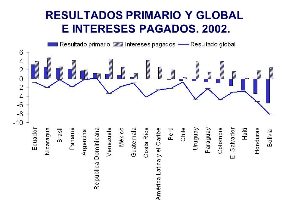RESULTADOS PRIMARIO Y GLOBAL E INTERESES PAGADOS. 2002.