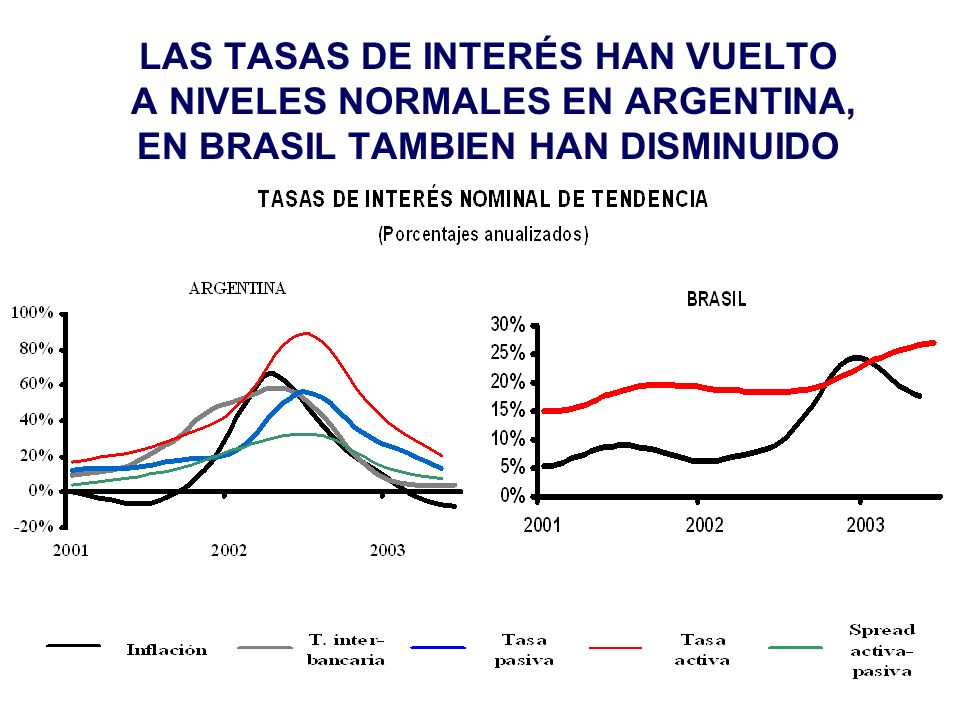 LAS TASAS DE INTERÉS HAN VUELTO A NIVELES NORMALES EN ARGENTINA, EN BRASIL TAMBIEN HAN DISMINUIDO
