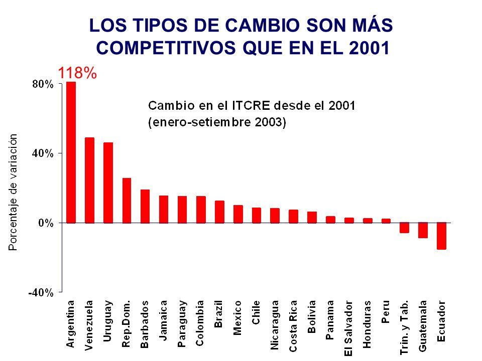 LOS TIPOS DE CAMBIO SON MÁS COMPETITIVOS QUE EN EL 2001 118%