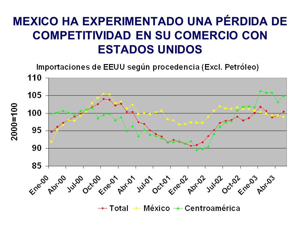 MEXICO HA EXPERIMENTADO UNA PÉRDIDA DE COMPETITIVIDAD EN SU COMERCIO CON ESTADOS UNIDOS