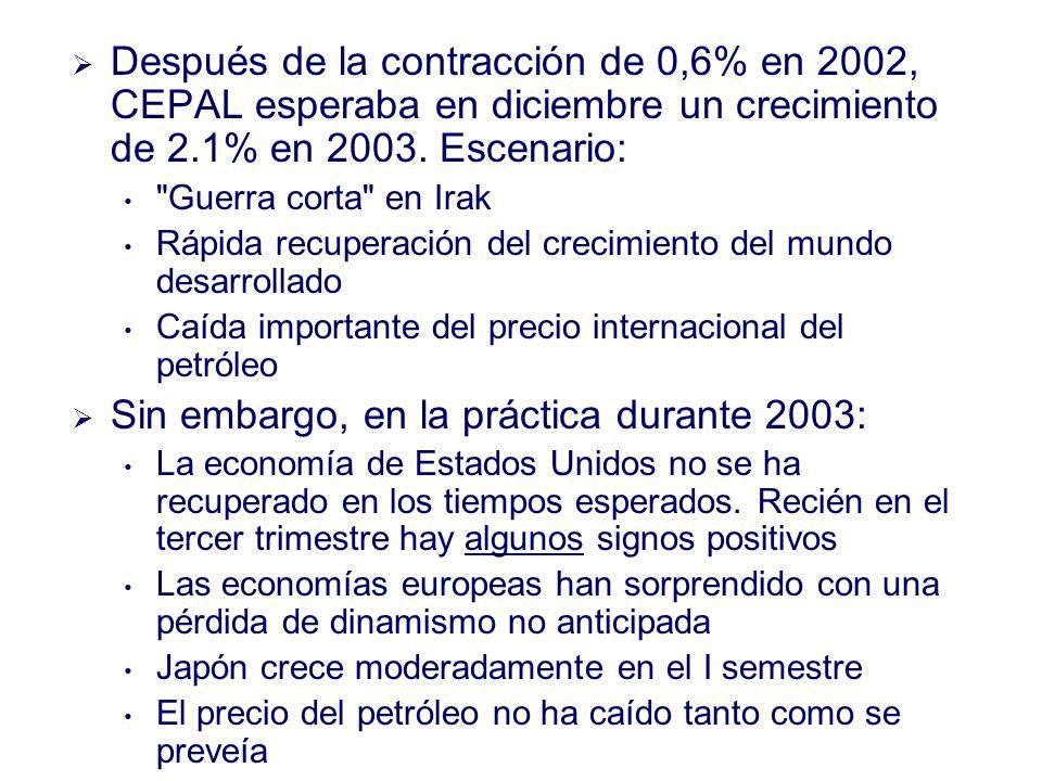 Después de la contracción de 0,6% en 2002, CEPAL esperaba en diciembre un crecimiento de 2.1% en 2003.