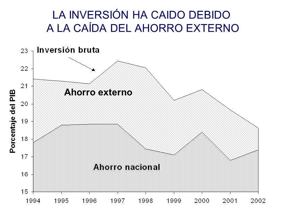 LA INVERSIÓN HA CAIDO DEBIDO A LA CAÍDA DEL AHORRO EXTERNO Ahorro externo