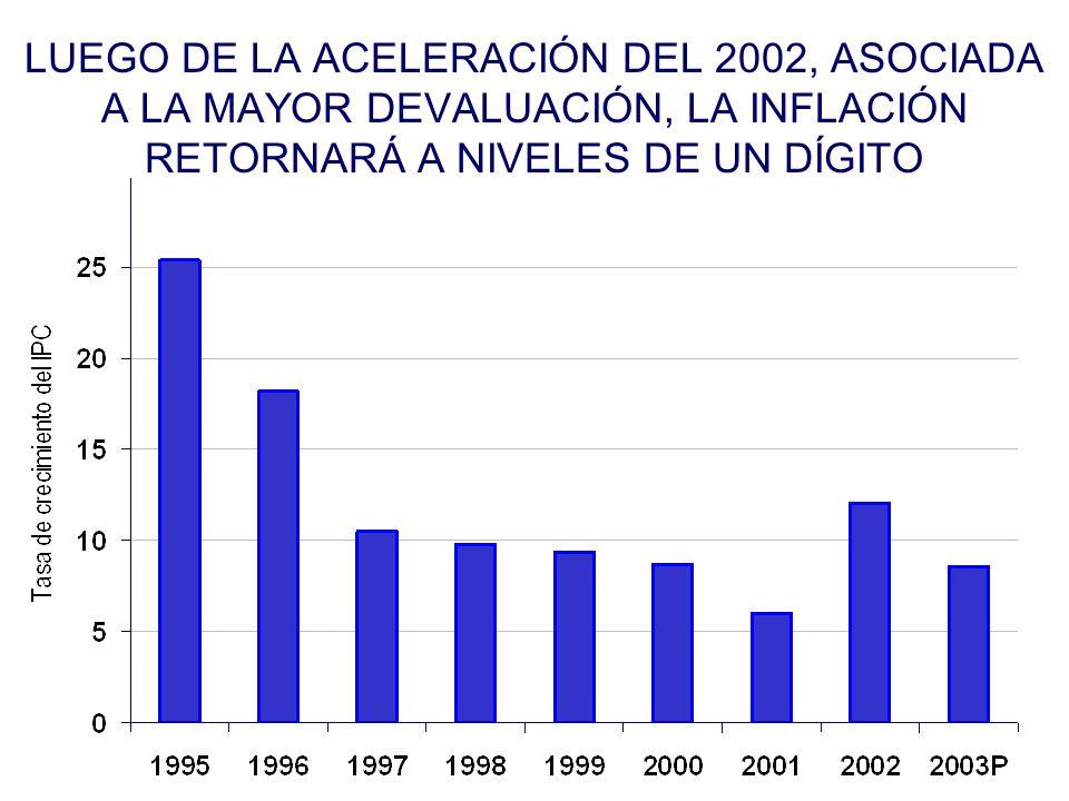 LUEGO DE LA ACELERACIÓN DEL 2002, ASOCIADA A LA MAYOR DEVALUACIÓN, LA INFLACIÓN RETORNARÁ A NIVELES DE UN DÍGITO