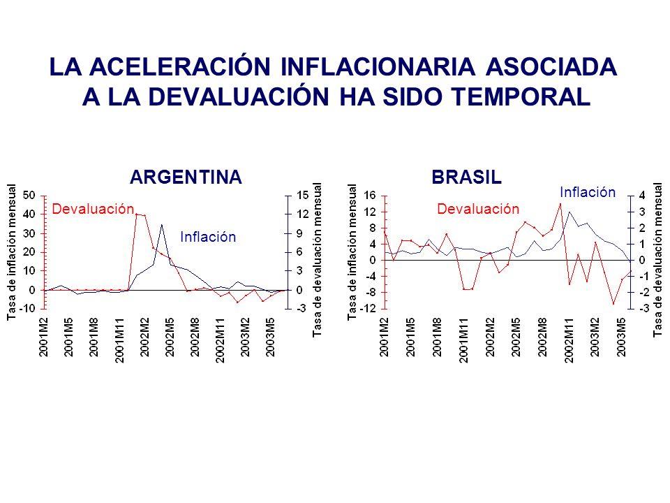 LA ACELERACIÓN INFLACIONARIA ASOCIADA A LA DEVALUACIÓN HA SIDO TEMPORAL Inflación Devaluación ARGENTINABRASIL Inflación Devaluación