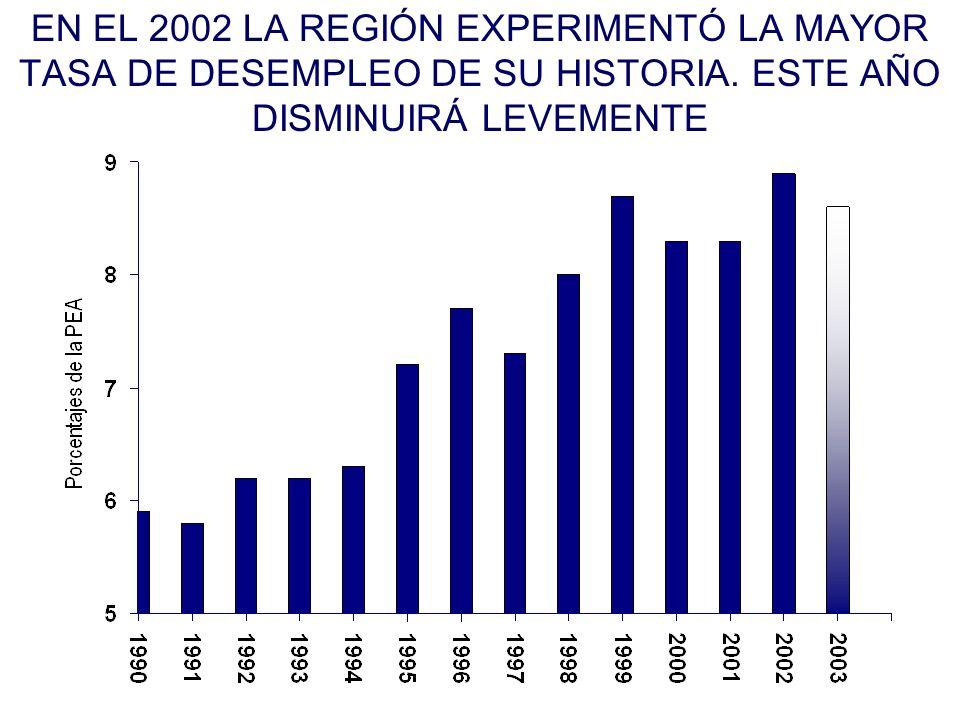 EN EL 2002 LA REGIÓN EXPERIMENTÓ LA MAYOR TASA DE DESEMPLEO DE SU HISTORIA.