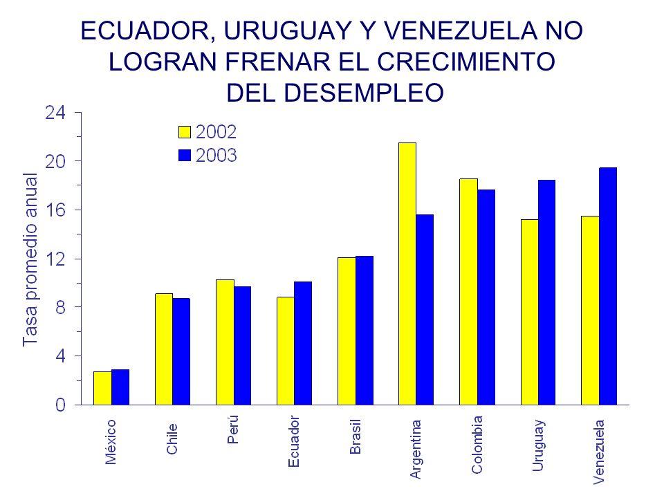 ECUADOR, URUGUAY Y VENEZUELA NO LOGRAN FRENAR EL CRECIMIENTO DEL DESEMPLEO