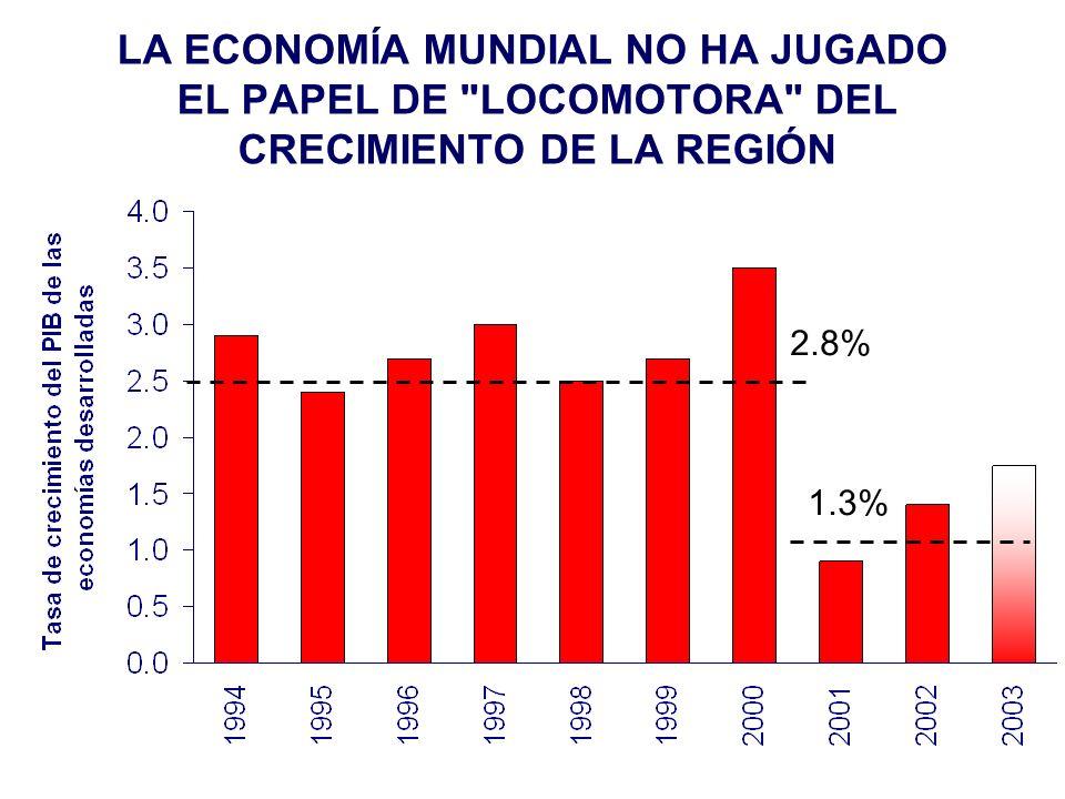 LA ECONOMÍA MUNDIAL NO HA JUGADO EL PAPEL DE LOCOMOTORA DEL CRECIMIENTO DE LA REGIÓN 2.8% 1.3%