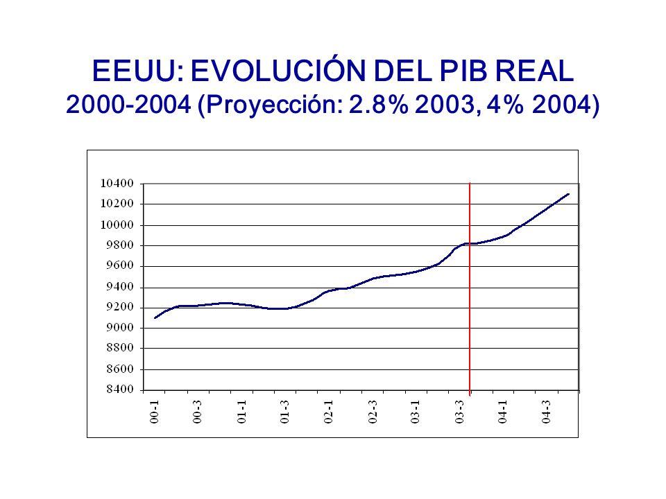 EEUU: EVOLUCIÓN DEL PIB REAL 2000-2004 (Proyección: 2.8% 2003, 4% 2004)