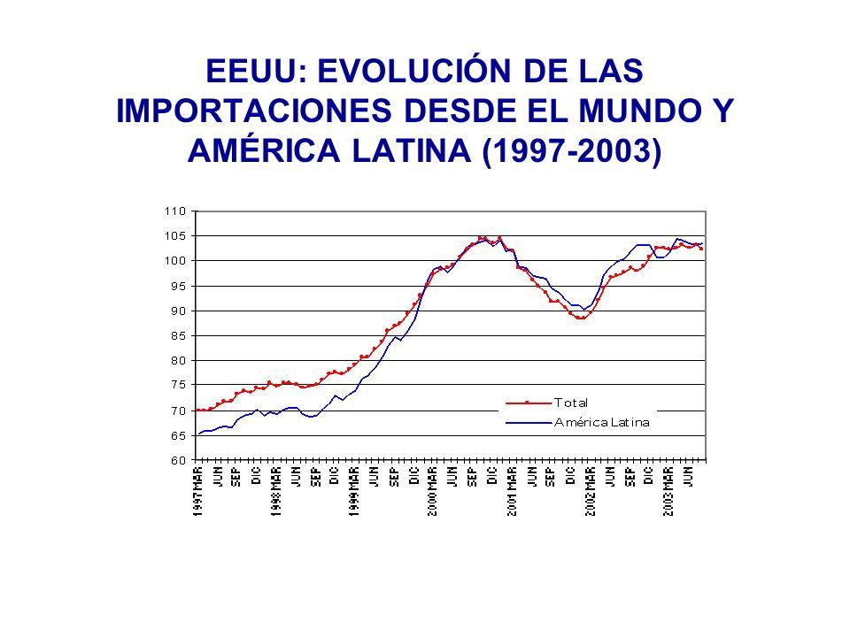 EEUU: EVOLUCIÓN DE LAS IMPORTACIONES DESDE EL MUNDO Y AMÉRICA LATINA (1997-2003)