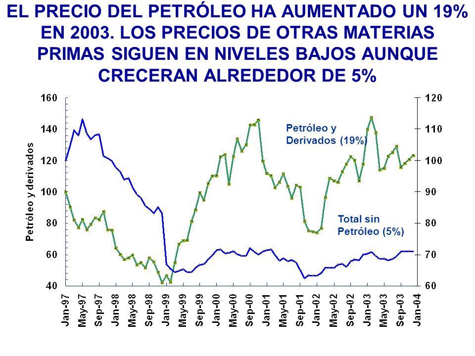 EL PRECIO DEL PETRÓLEO HA AUMENTADO UN 19% EN 2003.
