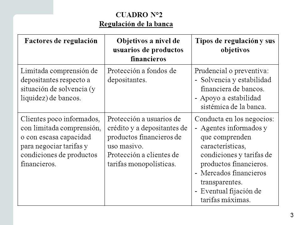 3 Regulación de la banca Factores de regulaciónObjetivos a nivel de usuarios de productos financieros Tipos de regulación y sus objetivos Limitada comprensión de depositantes respecto a situación de solvencia (y liquidez) de bancos.