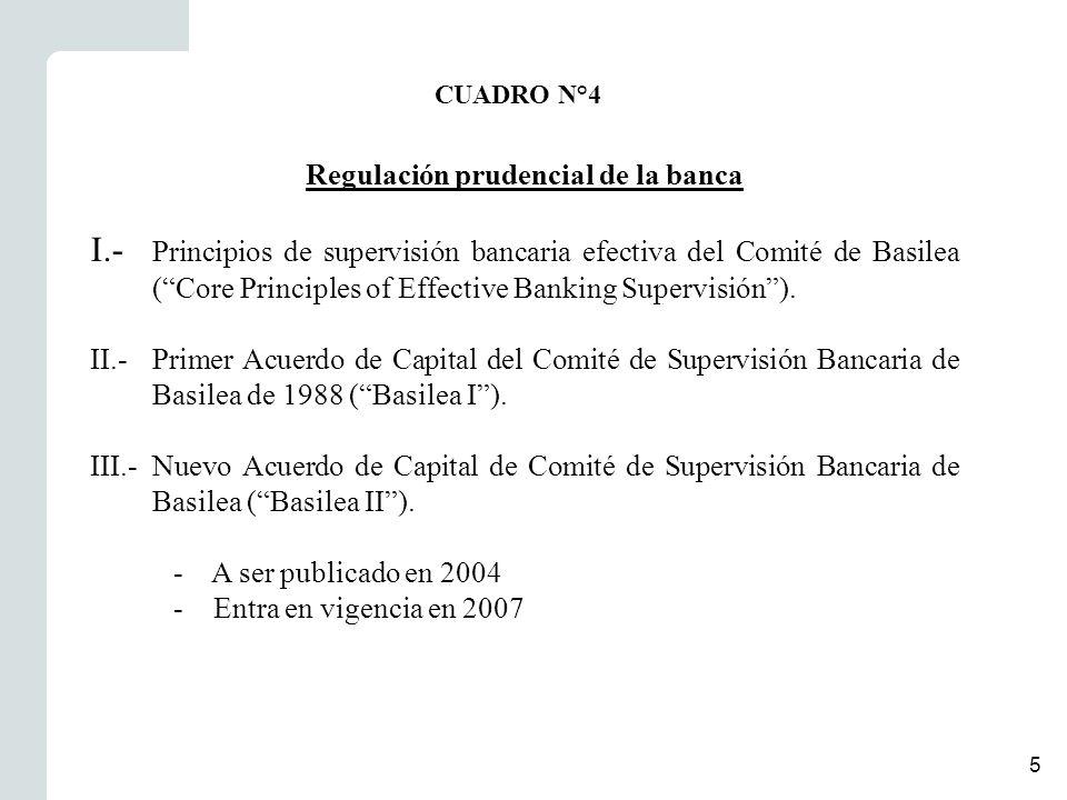 5 Regulación prudencial de la banca I.- Principios de supervisión bancaria efectiva del Comité de Basilea (Core Principles of Effective Banking Supervisión).