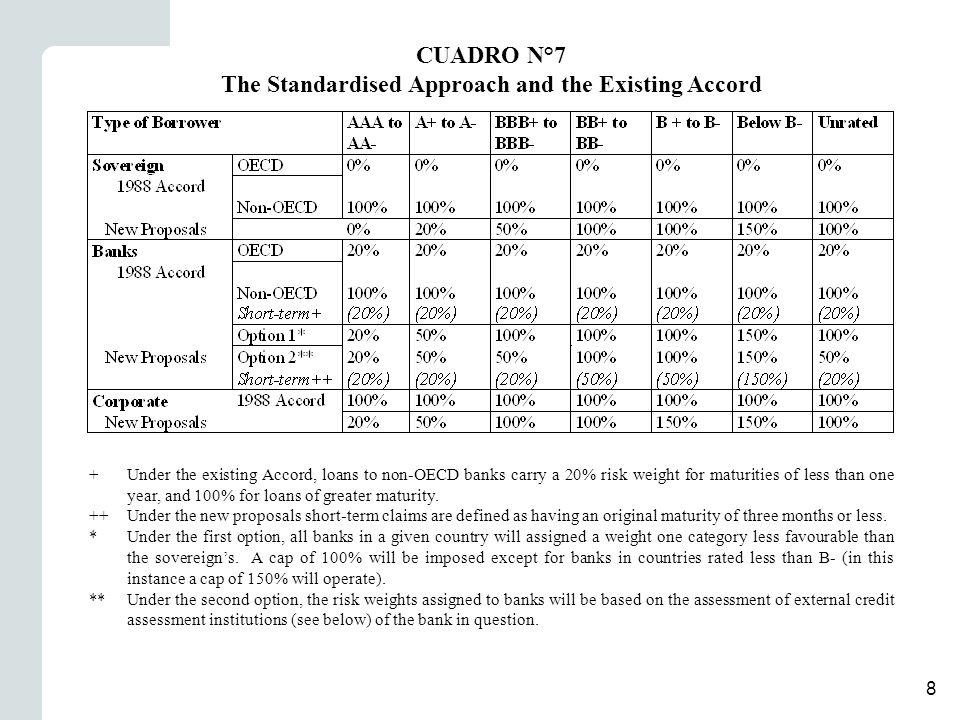 9 1978-19801980-19881998-2000 Tasa real de variación por año (%) a) Cartera de préstamos e inversiones b) Depósitos y obligaciones c) PIB Tasas reales de interés (%) a) Cartera de préstamos e inversiones b) Depósitos y obligaciones Margen de intermediación sobre activos (%) a) Margen de tasas de interés b) Margen bruto Gastos anuales a) Provisiones y gastos de cartera b) Gastos de Administración Resultados antes de impuesto a) Retorno sobre capital y reservas -38,7 39,8 8,1 19,6 13,0 6,9 9,8 1,7 5,2 21,7 -3,1 -4,9 6,2 8,2 5,9 2,6 5,0 1,0 2,2 21,3 3,8 6,8 1,2 9,8 7,7 4,1 5,6 1,6 3,4 11,5 CUADRO N°8 Comportamiento de la banca durante la liberalización financiera (1978-80) y después de la recuperación de la solvencia y la reforma de regulación prudencial de 1986