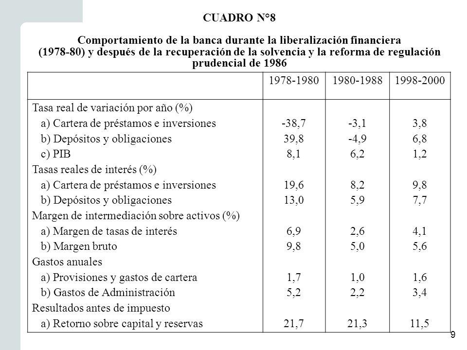 10 Crisis financiera de los ochenta Costo fiscal de los programas de recuperación de la solvencia (período 1982-89) Programa Costo fiscal (% PIB) 1.Tipo de cambio preferencial para deudores en moneda extranjera 14,7 2.Reprogramación de créditos1,6 3.Liquidación de instituciones no viables11,0 4.Ventas de cartera al Banco Central con compromiso de recompra 6,0 5.Capitalización popular de bancos2,4 6.Pérdidas cambiarias del Banco Central por asumir deudas en M/X de instituciones financieras liquidadas 6,1 Costo fiscal total41,8 CUADRO N°9