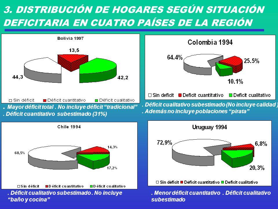 3. DISTRIBUCIÓN DE HOGARES SEGÚN SITUACIÓN DEFICITARIA EN CUATRO PAÍSES DE LA REGIÓN.