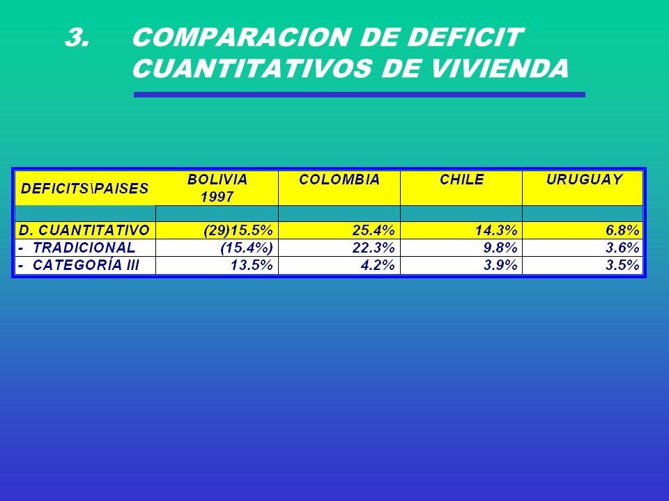 3. COMPARACION DE DEFICIT CUANTITATIVOS DE VIVIENDA