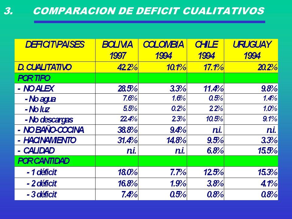 3. COMPARACION DE DEFICIT CUALITATIVOS