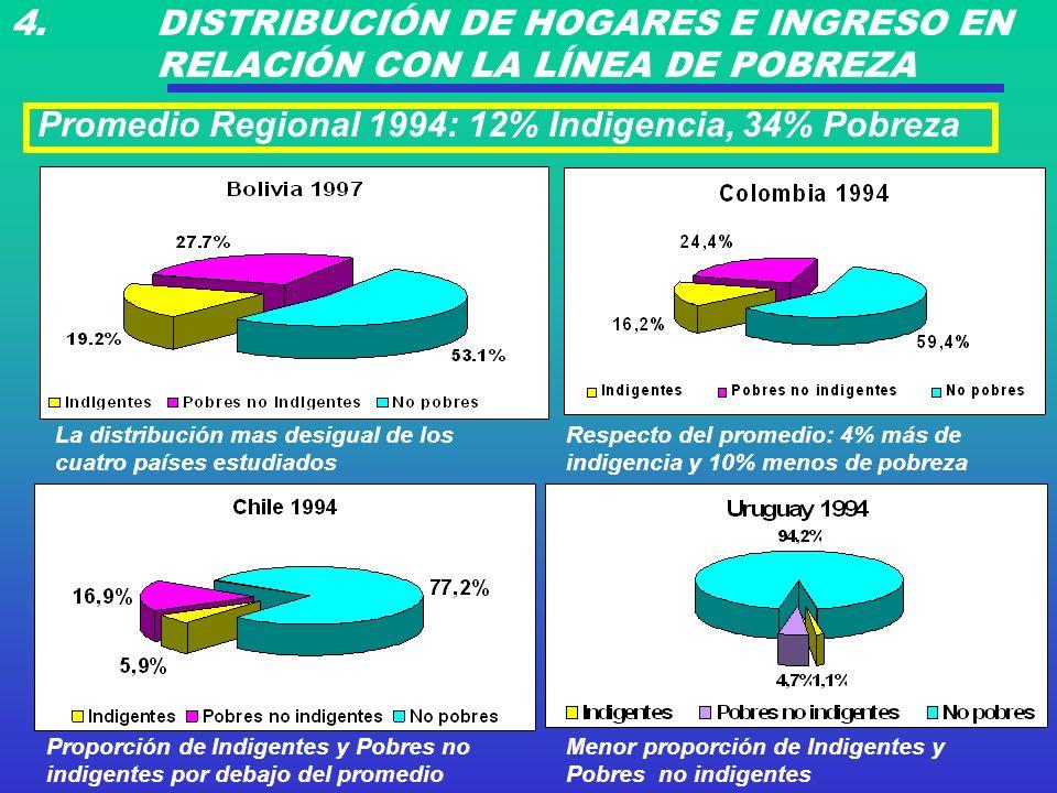 Promedio Regional 1994: 12% Indigencia, 34% Pobreza La distribución mas desigual de los cuatro países estudiados Respecto del promedio: 4% más de indigencia y 10% menos de pobreza Menor proporción de Indigentes y Pobres no indigentes Proporción de Indigentes y Pobres no indigentes por debajo del promedio