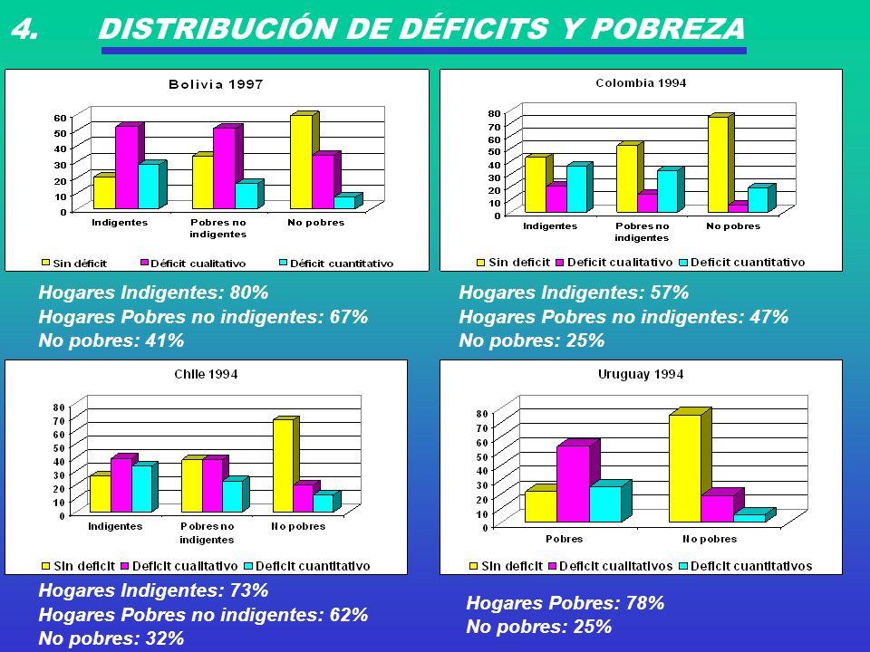 4. DISTRIBUCIÓN DE DÉFICITS Y POBREZA Hogares Indigentes: 80% Hogares Pobres no indigentes: 67% No pobres: 41% Hogares Indigentes: 57% Hogares Pobres