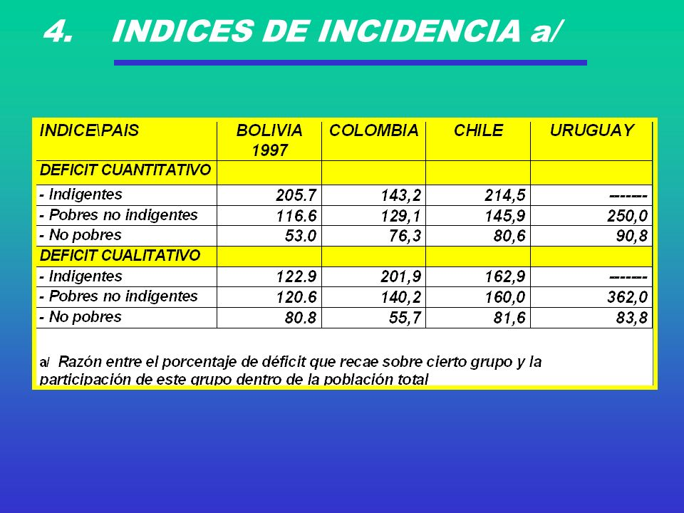 4. INDICES DE INCIDENCIA a/