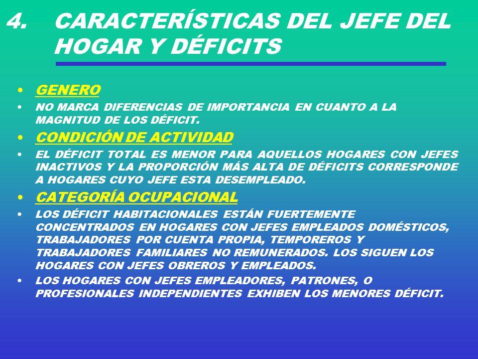 4. CARACTERÍSTICAS DEL JEFE DEL HOGAR Y DÉFICITS GENERO NO MARCA DIFERENCIAS DE IMPORTANCIA EN CUANTO A LA MAGNITUD DE LOS DÉFICIT. CONDICIÓN DE ACTIV