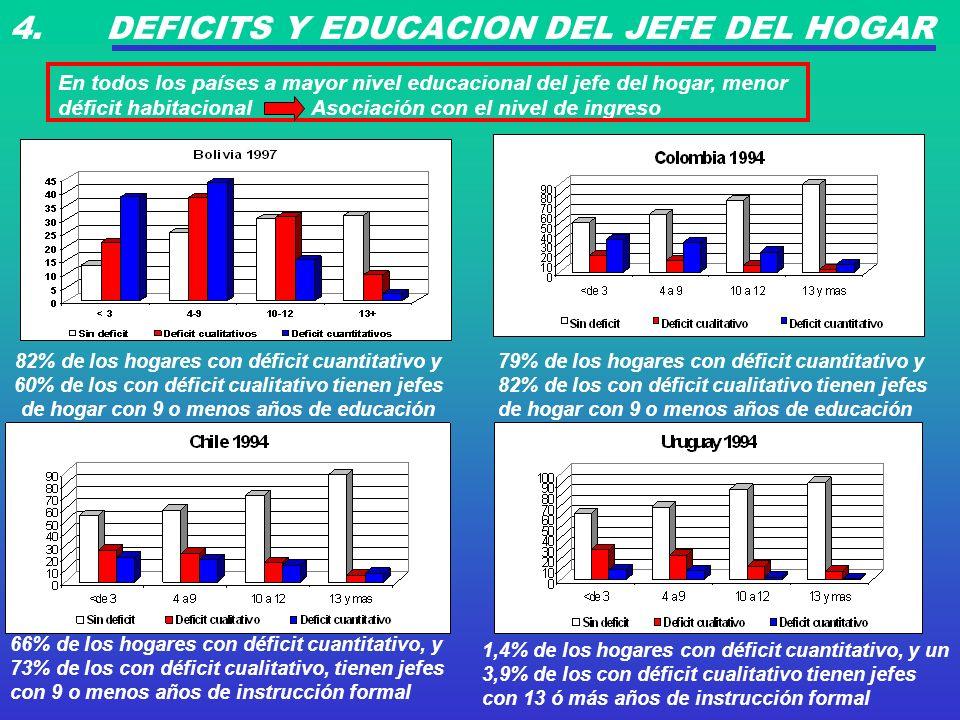 4. DEFICITS Y EDUCACION DEL JEFE DEL HOGAR En todos los países a mayor nivel educacional del jefe del hogar, menor déficit habitacional Asociación con