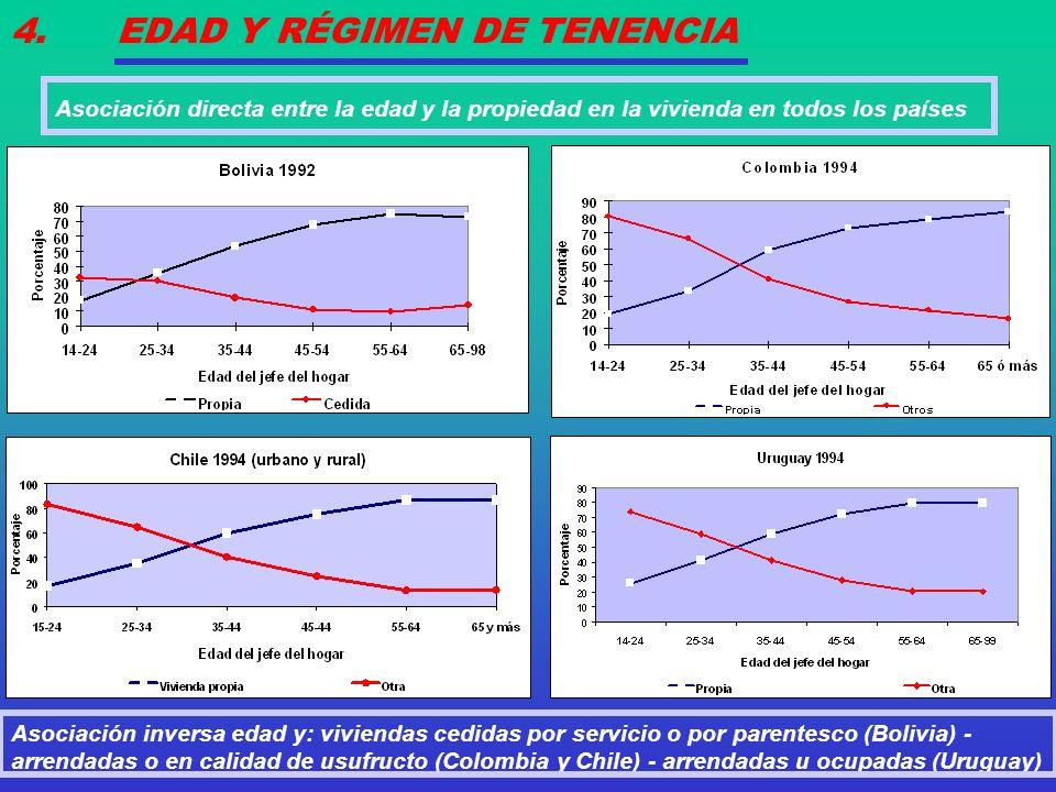 4. EDAD Y RÉGIMEN DE TENENCIA Asociación inversa edad y: viviendas cedidas por servicio o por parentesco (Bolivia) - arrendadas o en calidad de usufru