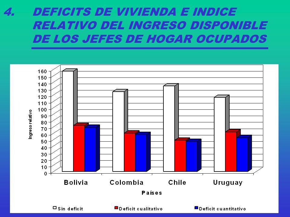 4. DEFICITS DE VIVIENDA E INDICE RELATIVO DEL INGRESO DISPONIBLE DE LOS JEFES DE HOGAR OCUPADOS