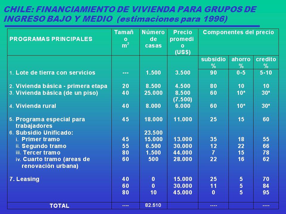 CHILE: FINANCIAMIENTO DE VIVIENDA PARA GRUPOS DE INGRESO BAJO Y MEDIO (estimaciones para 1996)