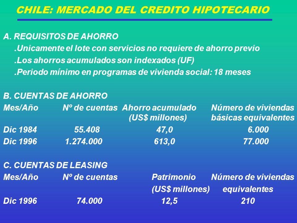 CHILE: MERCADO DEL CREDITO HIPOTECARIO A.